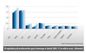 10 najwiekszych producentów gazu ziemnego w latach 2005-12 (w mld m szesc. /dziennie)