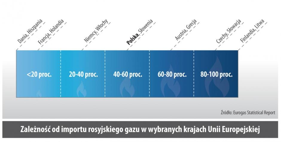 Zaleznosc od importu rosyjskiego gazu w wybranych krajach Unii Europejskiej