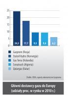 Główni dostawcy gazu do Europy (udziały proc. w rynku w 2010 r.)
