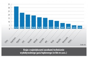 Kraje z najwiekszymi zasobami technicznie wydobywalnego gazu łupkowego (w bln m szesc.)