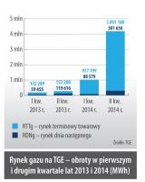 Rynek gazu na TGE – obroty w pierwszym i drugim kwartale lat 2013 i 2014 (MWh)