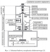 Rys. 1. Schemat budowy urządzenia elektronowego [3]