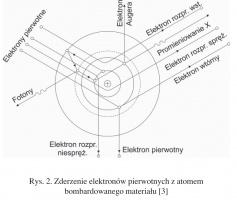 Rys. 2. Zderzenie elektronów pierwotnych z atomem bombardowanego materiału [3]
