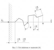 Rys. 3. Tor elektronu w materiale [4]