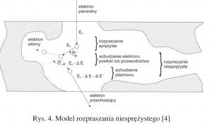 Rys. 4. Model rozpraszania niesprężystego [4]