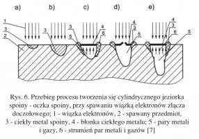 Rys. 6. Przebieg procesu tworzenia się cylindrycznego jeziorka spoiny - oczka spoiny, przy spawaniu wiązką elektronów złącza doczołowego; 1 - wiązka elektronów, 2 - spawany przedmiot, 3 - ciekły metal spoiny, 4 - błonka ciekłego metalu; 5 - pary metali i gazy, 6 - strumień par metali i gazów [7]