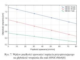 Rys. 7. Wpływ prędkości spawania i napięcia przyspieszającego na głębokość wtopienia dla stali 40NiCrMo6[8]