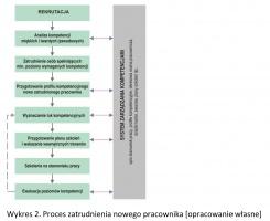 Wykres 2. Proces zatrudnienia nowego pracownika [opracowanie własne]