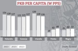 PKB PER CAPITA (W PPS)