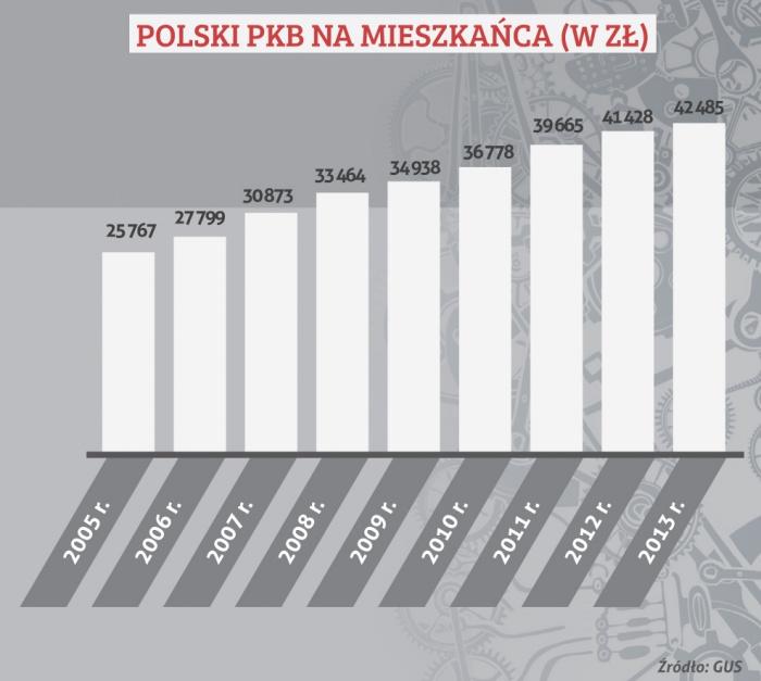 POLSKI PKB NA MIESZKAŃCA (W ZŁ)