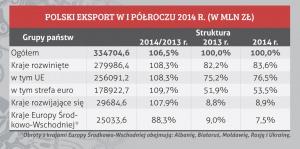 POLSKI EKSPORT W I PÓŁROCZU 2014 R. (W MLN ZŁ)