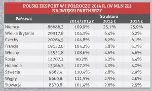 POLSKI EKSPORT W I PÓŁROCZU 2014 R. (W MLN ZŁ) NAJWIĘKSI PARTNERZY