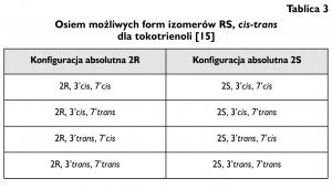 Tablica 3. Osiem możliwych form izomerów RS, cis-trans dla tokotrienoli [15]