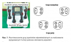 Rys. 7. Rozmieszczenie grup joysticków odpowiedzialnych za realizowanie wytypowanych funkcji podczas sterowania pojazdem