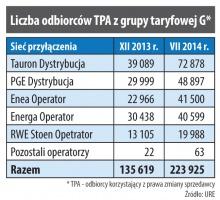 Liczba odbiorców TPA z grupy taryfowej G