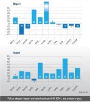 Polska: Eksport i import wyrobów hutniczych I-VII 2014 r. (rdr, zmiana w proc.)