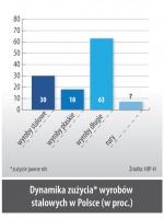 Dynamika zużycia* wyrobów stalowych w Polsce (w proc.)