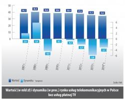 Wartosc (w mld zł) i dynamika (w proc.) rynku usług telekomunikacyjnych w Polsce bez usług płatnej TV