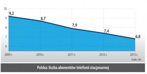 Polska: liczba abonentów telefonii stacjonarnej