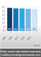 Polska: wartość rynku telefonii stacjonarnej i mobilnej oraz dostępu do internetu (mld zł)