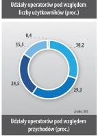 Udziały operatorów pod względem przychodów (proc.)
