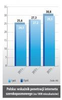 Polska: wskaźnik penetracji internetu szerokopasmowego (na 1000 mieszkanców)