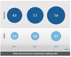 Polska: abonenci internetu stacjonarnego i mobilnego (mln)