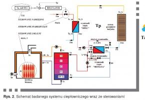 Rys. 2. Schemat badanego systemu ciepłowniczego wraz ze sterowaniami