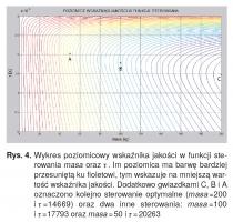 Rys. 4. Wykres poziomicowy wskaźnika jakości w funkcji sterowania masa oraz t . Im poziomica ma barwę bardziej przesuniętą ku fioletowi, tym wskazuje na mniejszą wartość wskaźnika jakości. Dodatkowo gwiazdkami C, B i A oznaczono kolejno sterowanie optymalne (masa =200 i t =14669) oraz dwa inne sterowania: masa =100 i t =17793 oraz masa = 50 i t = 20263