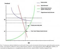 Rys.1 Teoretyczna zależność układu krzywych kosztów krańcowych wytwarzania (zielona krzywa), zapotrzebowania( czerwona prosta –ceny krańcowe odbiorców, które są skłonni płacić), punkt P1- cena rynku bieżącego SPOT strike price 1(SRMC), P2-cena krańcowa długookresowa z uwzględnieniem pokrycia kosztów stałych (LRMC-Long Run Marginal Costs)