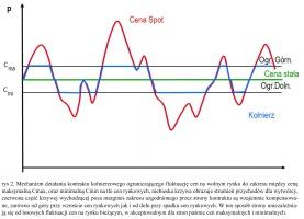rys 2. Mechanizm działania kontraktu kołnierzowego ograniczającego fluktuację cen na wolnym rynku do zakresu między ceną maksymalną Cmax, oraz minimalną Cmin na tle cen rynkowych, niebieska krzywa obrazuje strumień przychodów dla wytwórcy, czerwona część krzywej wychodzącej poza margines zakresu uzgodnionego przez strony kontraktu są wzajemnie kompensowa-ne, zarówno od góry przy wzroście cen rynkowych jak i od dołu przy spadku cen rynkowych. W ten sposób strony uniezależnia-ją się od losowych fluktuacji cen na rynku bieżącym, w akceptowalnym dla stron paśmie cen maksymalnych i minimalnych.