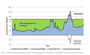 Rys. 8. Zasada wzajemnej kompensacji cen między kupującym i sprzedającym względem ceny równowagi (Strike Price)
