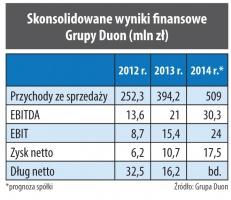 Skonsolidowane wyniki finansowe Grupy Duon (mln zł)