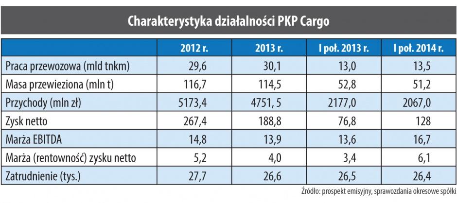 Charakterystyka działalności PKP Cargo