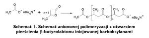 Schemat 1. Schemat anionowej polimeryzacji z otwarciem pierścienia β-butyrolaktonu inicjowanej karboksylanami