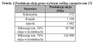 Tabela. 2.Produkcja oleju przez wybrane rośliny energetyczne [7]