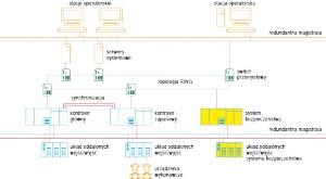 Rys. 2. Przykładowy schemat systemu redundantnego