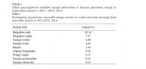Tabela 1 Udział poszczególnych nośników energii odnawialnej w łącznym pozyskaniu energii ze źródeł odnawialnych w 2012 r. (GUS, 2013)  Table 1 Participation of particular renewable energy carriers in a total extraction of energy from renewable sources in 2012 (GUS, 2013)