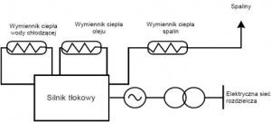 Rys. 2. Idea budowy układu kogeneracyjnego z silnikiem tłokowym [13, 14]