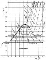 Rys. 5. Diagram temperatura–entropia dla pary wodnej [16]