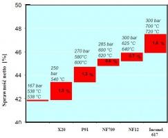 Rys. 6. Zależność sprawności bloku 400 – 700 MW na węgiel kamienny w zależności od zastosowanych materiałów i parametrów pary [17]