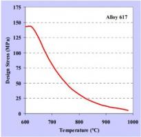 Rys. 7. Wykres ciśnienia (granicznego naprężenia) od temperatury dla Inconel 617 [18]