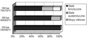 Rys. 8. Udziały materiałów konstrukcyjnych kotłów na parametry podkrytyczne, nadkrytyczne i ultra – nadkrytyczne, według Alstom [20]