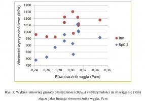 Rys. 3. Wykres umownej granicy plastyczności (Rp0.2) i wytrzymałości na rozciąganie (Rm) złącza jako funkcja równoważnika węgla, Pcm