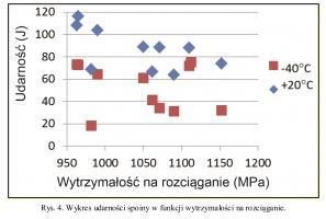 Rys. 4. Wykres udarności spoiny w funkcji wytrzymałości na rozciąganie.