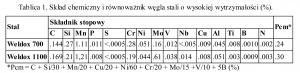 Tablica 1. Skład chemiczny i równoważnik węgla stali o wysokiej wytrzymałości (%).