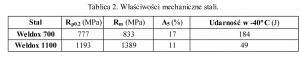 Tablica 2. Właściwości mechaniczne stali.