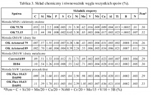 Tablica 3. Skład chemiczny i równoważnik węgla wszystkich spoiw (%).