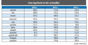 Ceny ropy Brent (w dol. za baryłkę)