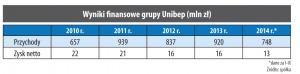 Wyniki finansowe grupy Unibep (mln zł)